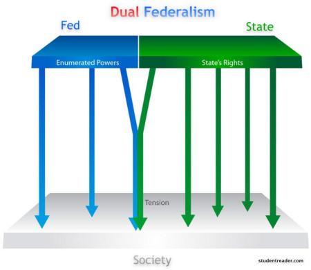 Federalism_n