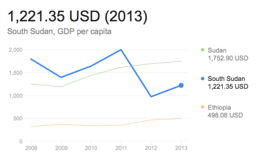 South Sudan GDP per Capita, 2013(Photo: extracted/World Bank)