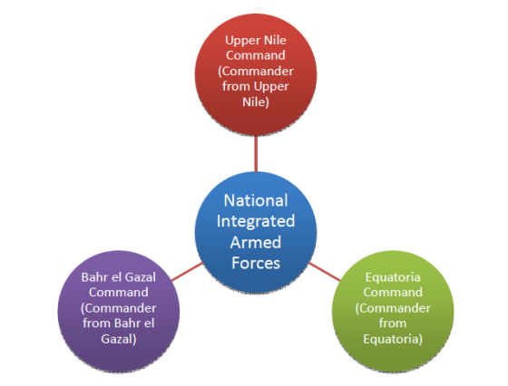 Proposed security arrangements in South Sudan